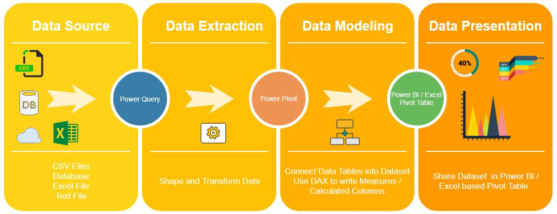 How to use Power BI with Primavera P6 (and probably get a